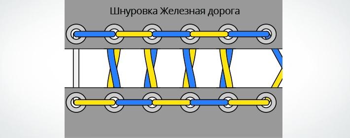 Шнуровка железная дорога